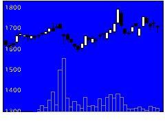 3458CREの株価チャート