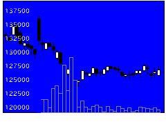 3459サムティRの株価チャート