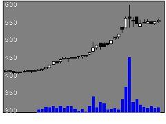 3461パルマの株式チャート