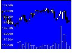 3462野村マスターの株式チャート