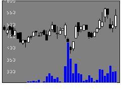 3464プロパティAの株価チャート