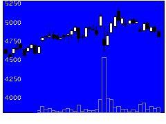 3465ケイアイスター不動産の株式チャート
