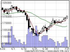 3466ラサールロジの株式チャート