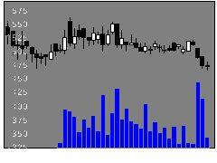 3467アグレ都市の株価チャート