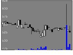 3469デュアルTの株式チャート