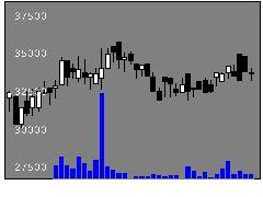 3470マリモリートの株式チャート