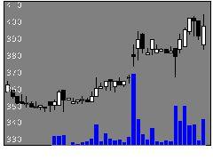 3474G−FACTORYの株価チャート