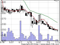3474G−FACの株式チャート