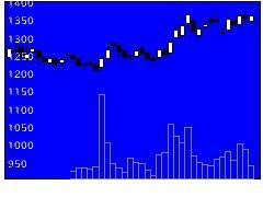 3475グッドコムAの株式チャート