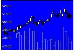 3476投資法人みらいの株価チャート