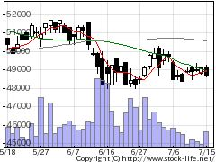 3476Rみらいの株価チャート