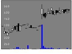 3477フォーライフの株式チャート