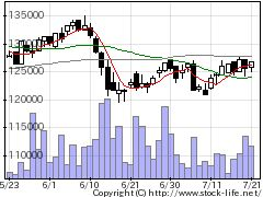 3478森トラホテルの株式チャート