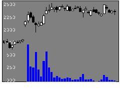 3479TKPの株価チャート