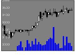 3480JSBの株式チャート