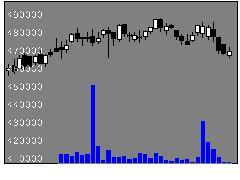 3481菱地所物流Rの株価チャート