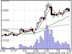 3482ロードスターの株価チャート