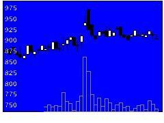 3484テンポイノベの株価チャート