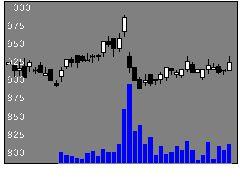 3486グロバルLMの株価チャート