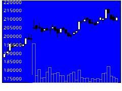 3487CREロジの株式チャート