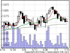 3489フェイスNWの株式チャート