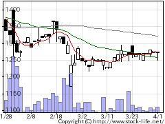 3490アズ企画設計の株価チャート