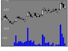 3491GAテクノの株式チャート