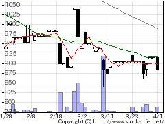 3494マリオンの株式チャート