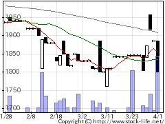 3495香陵住販の株価チャート