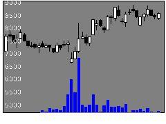 3496アズームの株価チャート