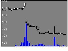 3497リーガル不の株価チャート