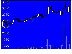 3498霞ヶ関Cの株式チャート