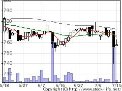 3504丸八HDの株価チャート