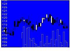 3512フエルトの株価チャート
