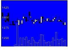 3513イチカワの株式チャート