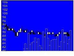 3521エコナックの株価チャート