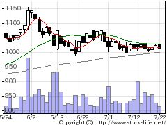 3526芦森工業の株式チャート