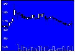 3528プロスペクトの株価チャート