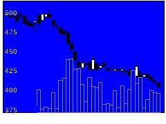 3529アツギの株価チャート