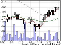3536アクサスHDの株式チャート