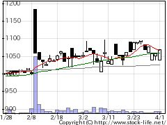 3537昭栄薬品の株式チャート