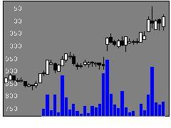 3538ウイルプラスの株式チャート