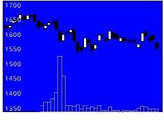 3539ジャパンミートの株価チャート