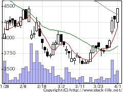 3540Ciメディカの株価チャート