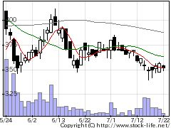 3541農業総研の株価チャート