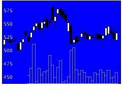 3542ベガコーポの株価チャート