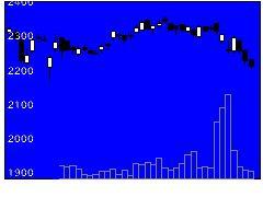 3543コメダの株価チャート