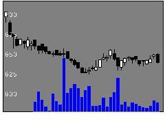 3544サツドラHDの株式チャート