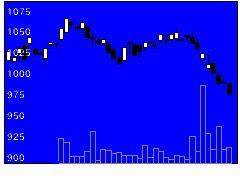 3546アレンザHDの株価チャート