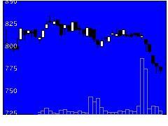 3548バロックの株価チャート